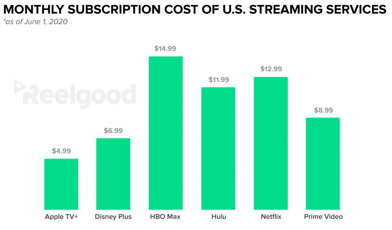 streaming subscription costs