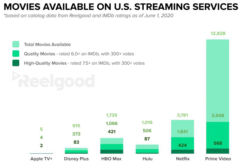 graph of movies on streaming services