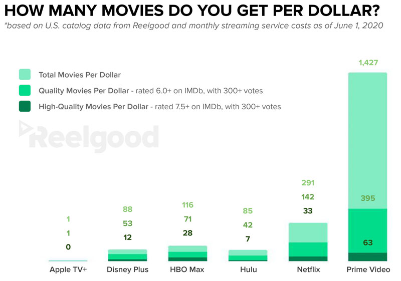 graph of movies per dollar