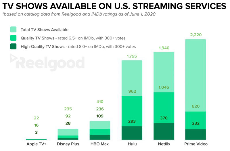 TV shows streaming graph